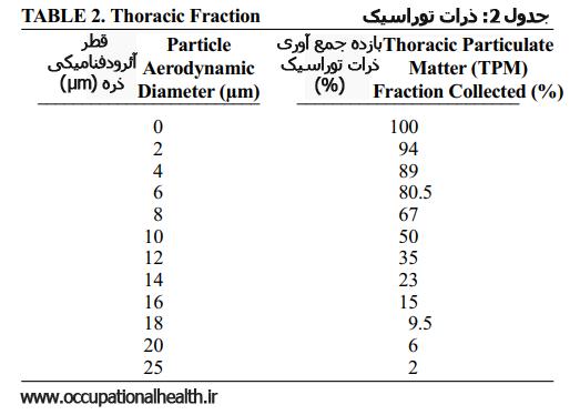 [عکس: TABLE%202.%20Thoracic%20Fraction.png]
